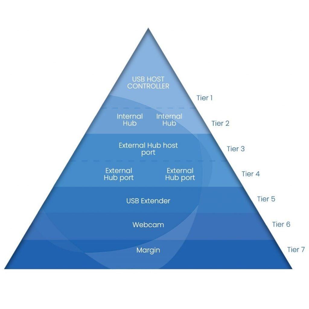 USB Tiers Piramid